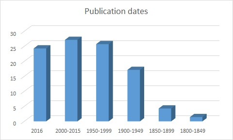 publication-dates